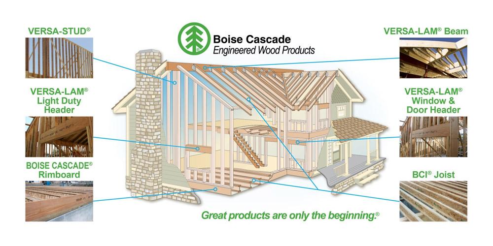 Engineered Lumber Maner Builders Supply Martinez Ga