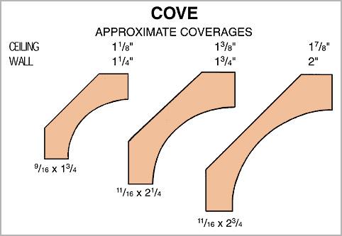 COVE/SCOTIA