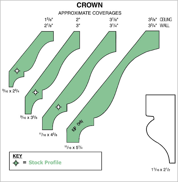 Ordering moulding howe lumber for Crown molding size chart