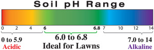 soil ph range